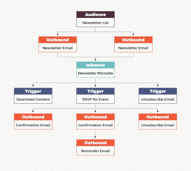 marketing automation flowchart