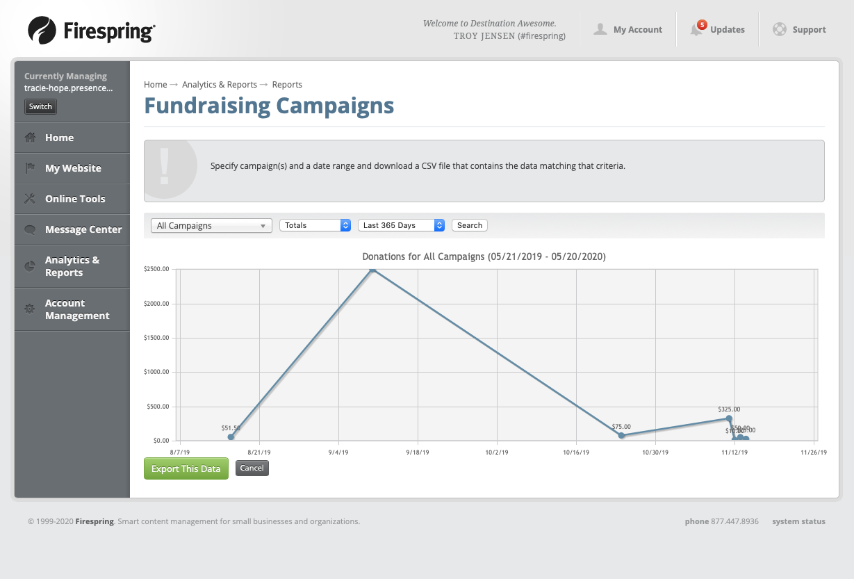 fundraising campaigns reports