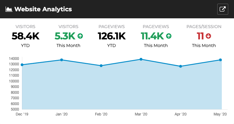 website analytics graph