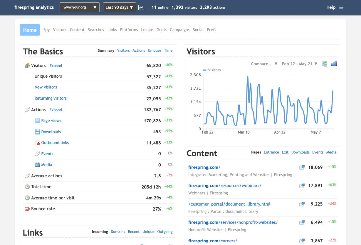 nonprofit website analytics overview