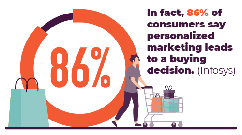 86% of consumers say personalized marketing leads to a buying decision