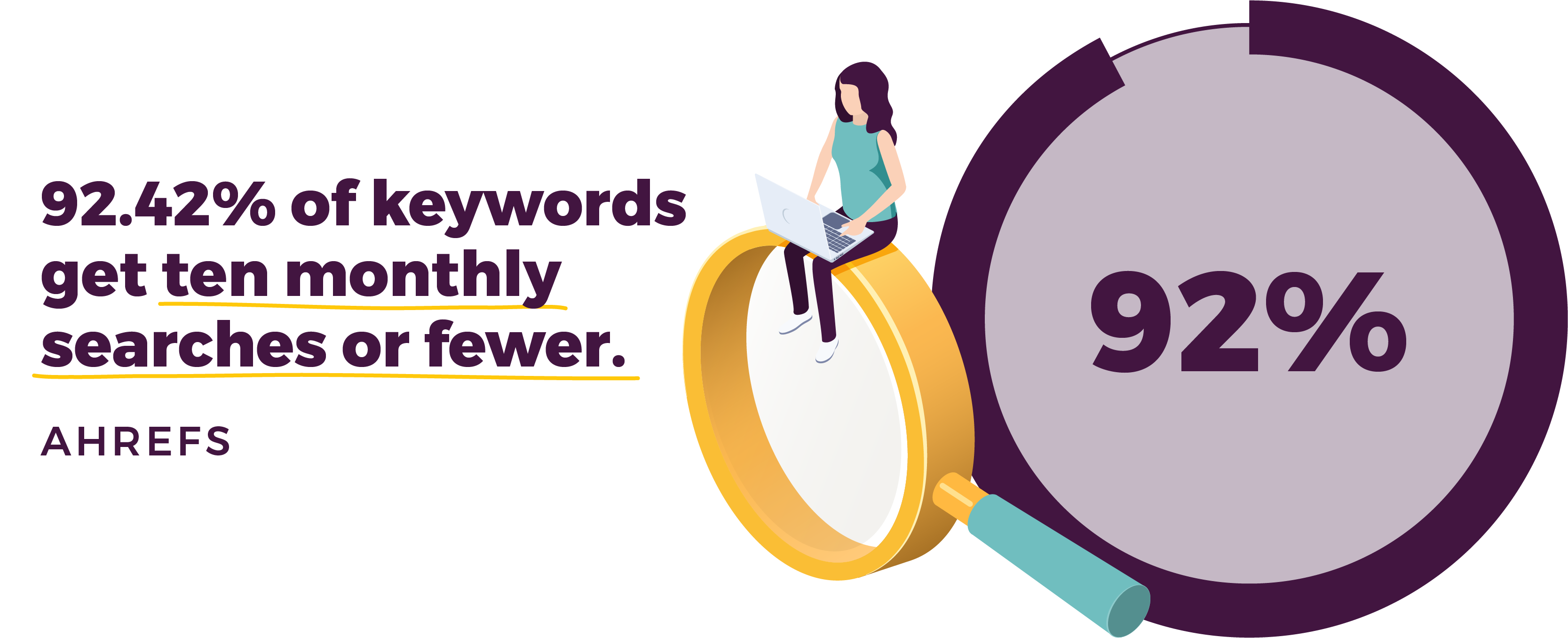 92.42% of keywords get ten monthly searches or fewer